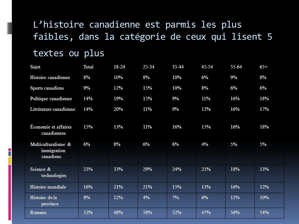 SujetTotal18-2425-3435-4445-5455-6465+ Histoire canadienne8%10%8%10%6%9%8% Sports canadiens9%12%15%10%8%6% Politique canadienne14%19%15%9%11%16%18% Littérature canadienne14%20%11%9%12%16%17% Économie et affaires canadiennes 15%13%11%16%15%16%18% Multiculturalisme & immigration canadiens 6%8%6% 4%5% Science & technologies 23%33%29%24%21%18%13% Histoire mondiale16%21% 15%13%16%12% Histoire de la province 8%12%4%7%6%12%10% Romans52%48%58%52%47%56%54% Lhistoire canadienne est parmis les plus faibles, dans la catégorie de ceux qui lisent 5 textes ou plus