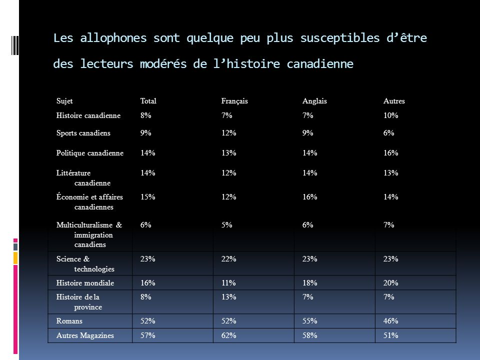 Les allophones sont quelque peu plus susceptibles dêtre des lecteurs modérés de lhistoire canadienne SujetTotalFrançaisAnglaisAutres Histoire canadienne8%7% 10% Sports canadiens9%12%9%6% Politique canadienne14%13%14%16% Littérature canadienne 14%12%14%13% Économie et affaires canadiennes 15%12%16%14% Multiculturalisme & immigration canadiens 6%5%6%7% Science & technologies 23%22%23% Histoire mondiale16%11%18%20% Histoire de la province 8%13%7% Romans52% 55%46% Autres Magazines57%62%58%51%