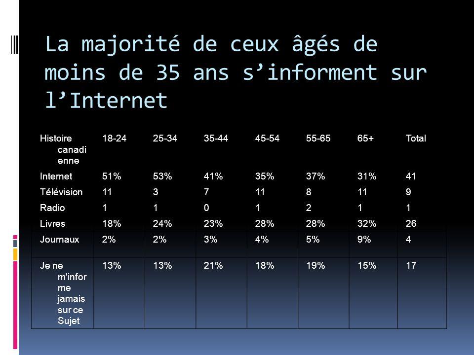 Histoire canadi enne 18-2425-3435-4445-5455-6565+Total Internet51%53%41%35%37%31%41 Télévision1137 8 9 Radio1101211 Livres18%24%23%28% 32%26 Journaux2% 3%4%5%9%4 Je ne m infor me jamais sur ce Sujet 13% 21%18%19%15%17 La majorité de ceux âgés de moins de 35 ans sinforment sur lInternet
