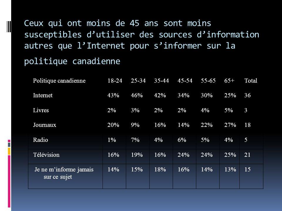 Politique canadienne18-2425-3435-4445-5455-6565+Total Internet43%46%42%34%30%25%36 Livres2%3%2% 4%5%3 Journaux20%9%16%14%22%27%18 Radio1%7%4%6%5%4%5 Télévision16%19%16%24% 25%21 Je ne minforme jamais sur ce sujet 14%15%18%16%14%13%15 Ceux qui ont moins de 45 ans sont moins susceptibles dutiliser des sources dinformation autres que lInternet pour sinformer sur la politique canadienne