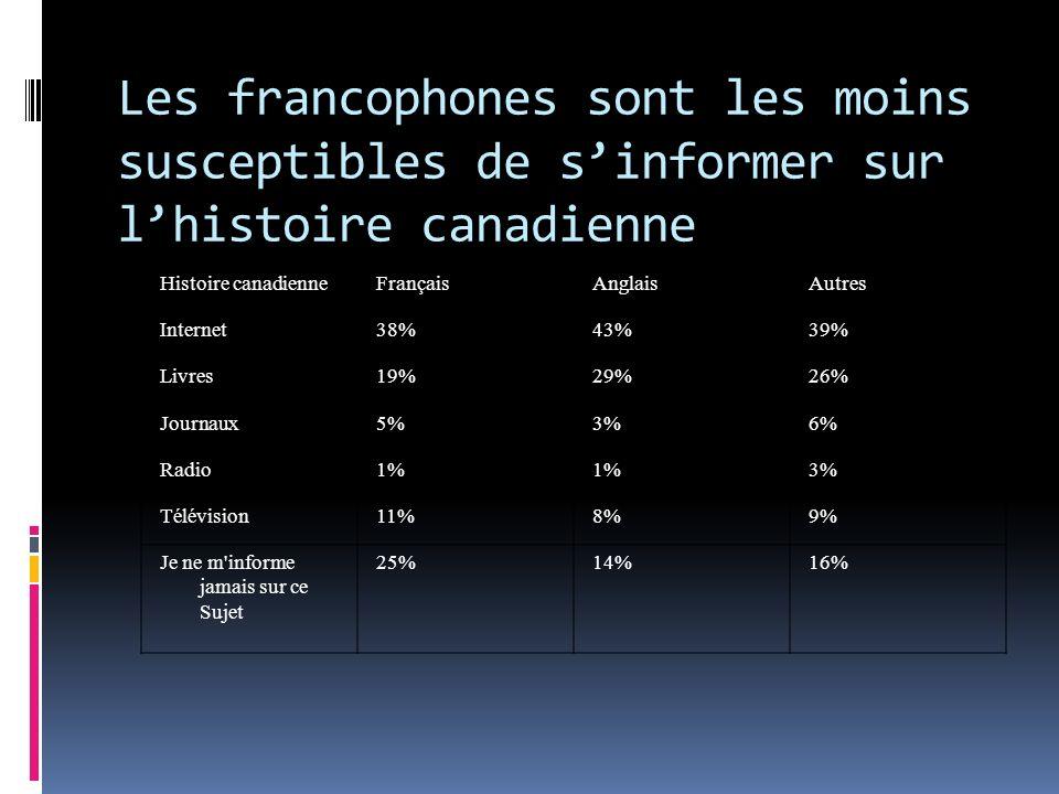 Histoire canadienneFrançaisAnglaisAutres Internet38%43%39% Livres19%29%26% Journaux5%3%6% Radio1% 3% Télévision11%8%9% Je ne m informe jamais sur ce Sujet 25%14%16% Les francophones sont les moins susceptibles de sinformer sur lhistoire canadienne