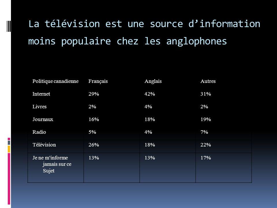 Politique canadienneFrançaisAnglaisAutres Internet29%42%31% Livres2%4%2% Journaux16%18%19% Radio5%4%7% Télévision26%18%22% Je ne m informe jamais sur ce Sujet 13% 17% La télévision est une source dinformation moins populaire chez les anglophones
