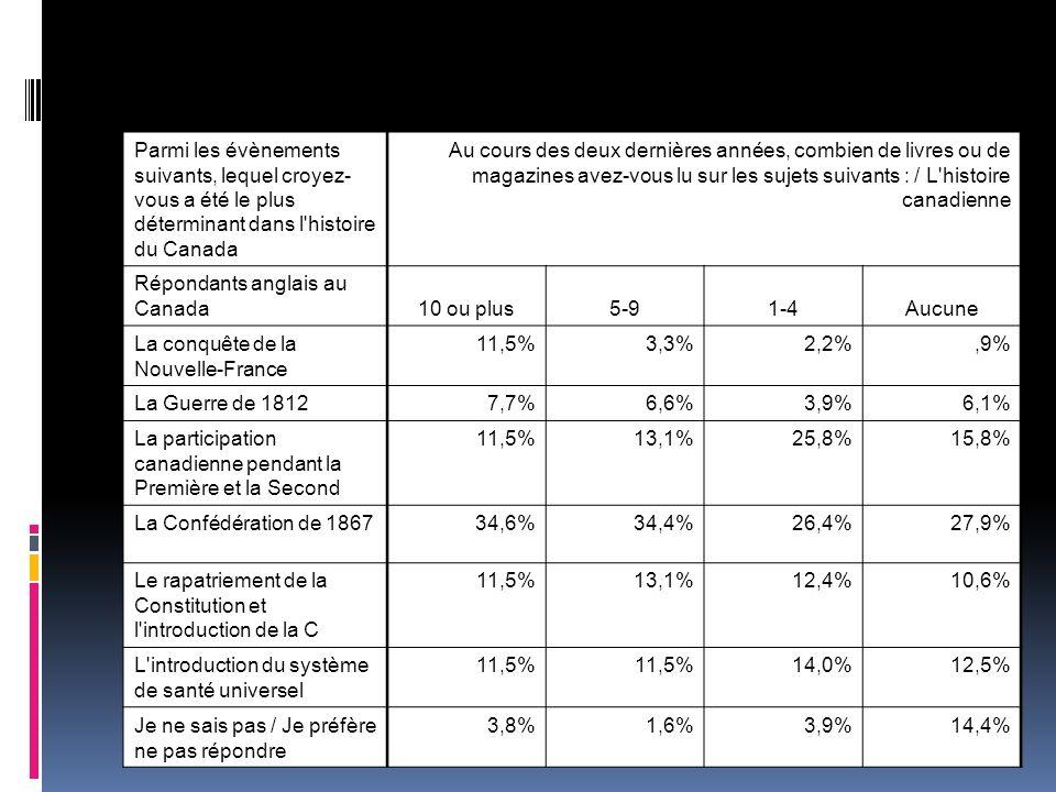 Parmi les évènements suivants, lequel croyez- vous a été le plus déterminant dans l histoire du Canada Au cours des deux dernières années, combien de livres ou de magazines avez-vous lu sur les sujets suivants : / L histoire canadienne Répondants anglais au Canada 10 ou plus5-91-4Aucune La conquête de la Nouvelle-France 11,5%3,3%2,2%,9% La Guerre de 18127,7%6,6%3,9%6,1% La participation canadienne pendant la Première et la Second 11,5%13,1%25,8%15,8% La Confédération de 186734,6%34,4%26,4%27,9% Le rapatriement de la Constitution et l introduction de la C 11,5%13,1%12,4%10,6% L introduction du système de santé universel 11,5% 14,0%12,5% Je ne sais pas / Je préfère ne pas répondre 3,8%1,6%3,9%14,4%