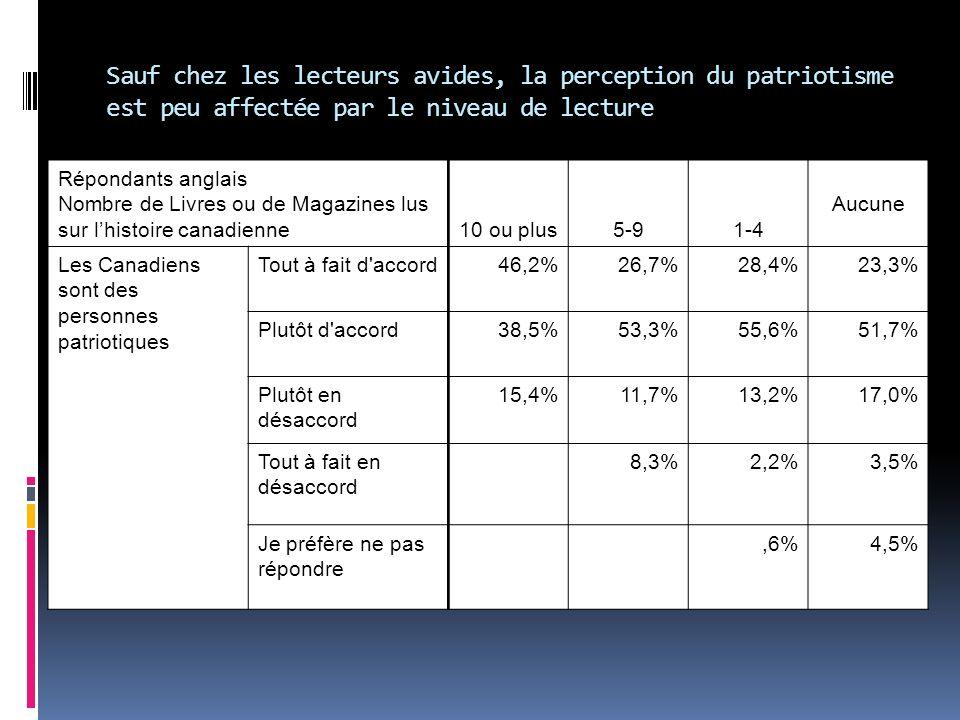 Répondants anglais Nombre de Livres ou de Magazines lus sur lhistoire canadienne10 ou plus5-91-4 Aucune Les Canadiens sont des personnes patriotiques Tout à fait d accord46,2%26,7%28,4%23,3% Plutôt d accord38,5%53,3%55,6%51,7% Plutôt en désaccord 15,4%11,7%13,2%17,0% Tout à fait en désaccord 8,3%2,2%3,5% Je préfère ne pas répondre,6%4,5% Sauf chez les lecteurs avides, la perception du patriotisme est peu affectée par le niveau de lecture