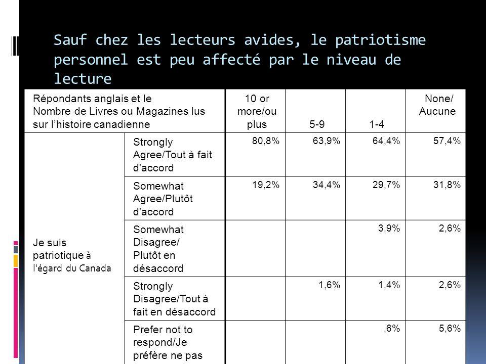 Répondants anglais et le Nombre de Livres ou Magazines lus sur lhistoire canadienne 10 or more/ou plus5-91-4 None/ Aucune Je suis patriotique à l égard du Canada Strongly Agree/Tout à fait d accord 80,8%63,9%64,4%57,4% Somewhat Agree/Plutôt d accord 19,2%34,4%29,7%31,8% Somewhat Disagree/ Plutôt en désaccord 3,9%2,6% Strongly Disagree/Tout à fait en désaccord 1,6%1,4%2,6% Prefer not to respond/Je préfère ne pas répondre,6%5,6% Sauf chez les lecteurs avides, le patriotisme personnel est peu affecté par le niveau de lecture