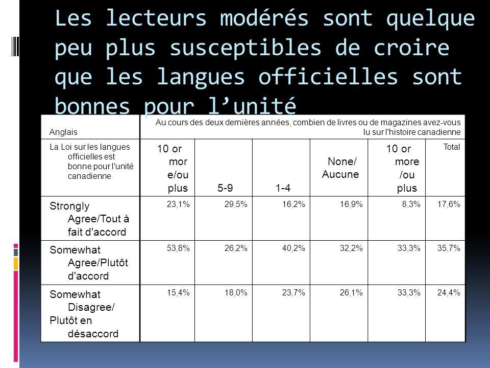 Anglais Au cours des deux dernières années, combien de livres ou de magazines avez-vous lu sur l histoire canadienne La Loi sur les langues officielles est bonne pour l unité canadienne 10 or mor e/ou plus5-91-4 None/ Aucune 10 or more /ou plus Total Strongly Agree/Tout à fait d accord 23,1%29,5%16,2%16,9%8,3%17,6% Somewhat Agree/Plutôt d accord 53,8%26,2%40,2%32,2%33,3%35,7% Somewhat Disagree/ Plutôt en désaccord 15,4%18,0%23,7%26,1%33,3%24,4% Les lecteurs modérés sont quelque peu plus susceptibles de croire que les langues officielles sont bonnes pour lunité