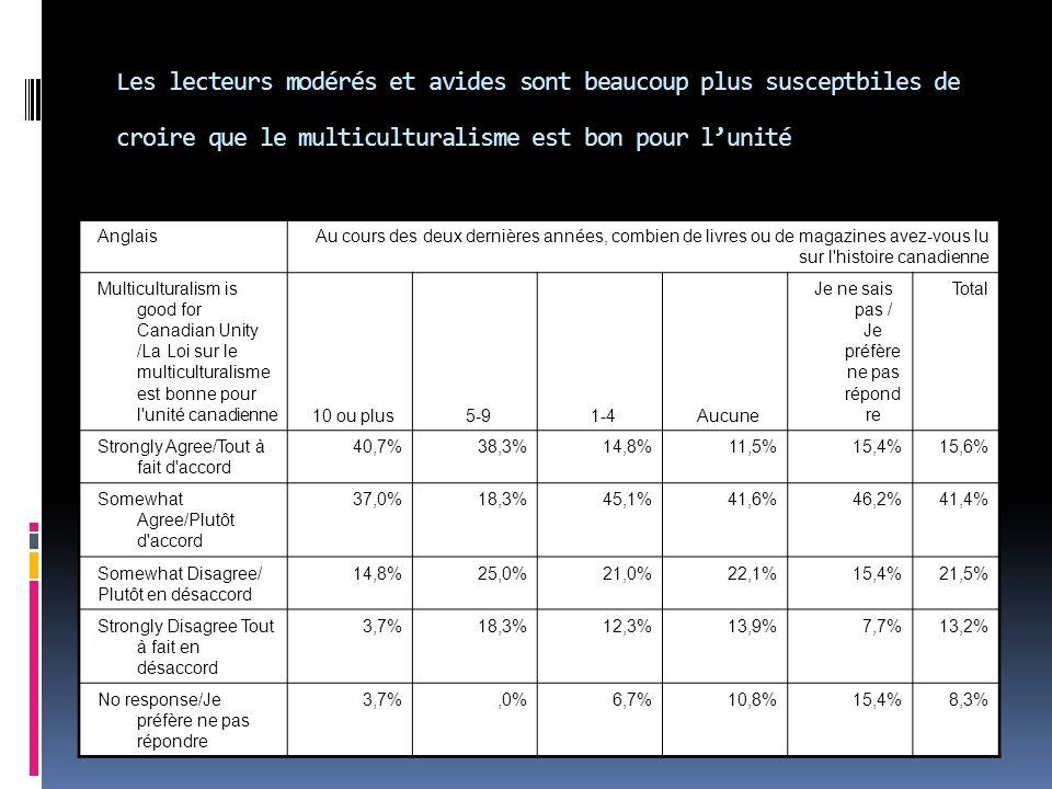 Anglais Au cours des deux dernières années, combien de livres ou de magazines avez-vous lu sur l histoire canadienne Multiculturalism is good for Canadian Unity /La Loi sur le multiculturalisme est bonne pour l unité canadienne 10 ou plus5-91-4Aucune Je ne sais pas / Je préfère ne pas répond re Total Strongly Agree/Tout à fait d accord 40,7%38,3%14,8%11,5%15,4%15,6% Somewhat Agree/Plutôt d accord 37,0%18,3%45,1%41,6%46,2%41,4% Somewhat Disagree/ Plutôt en désaccord 14,8%25,0%21,0%22,1%15,4%21,5% Strongly Disagree Tout à fait en désaccord 3,7%18,3%12,3%13,9%7,7%13,2% No response/Je préfère ne pas répondre 3,7%,0%6,7%10,8%15,4%8,3% Les lecteurs modérés et avides sont beaucoup plus susceptbiles de croire que le multiculturalisme est bon pour lunité
