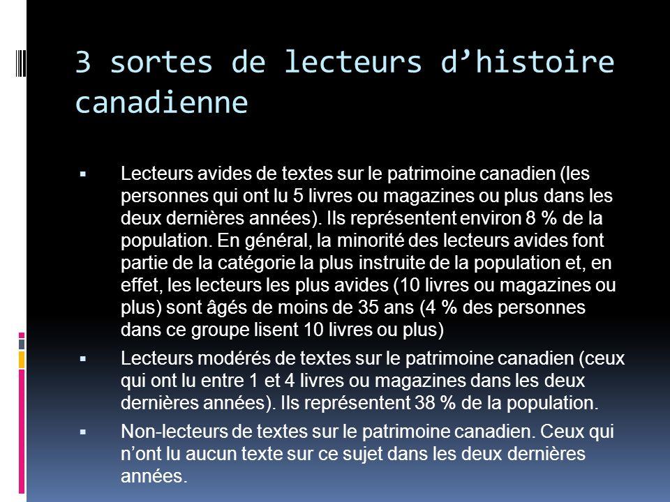 3 sortes de lecteurs dhistoire canadienne Lecteurs avides de textes sur le patrimoine canadien (les personnes qui ont lu 5 livres ou magazines ou plus dans les deux dernières années).