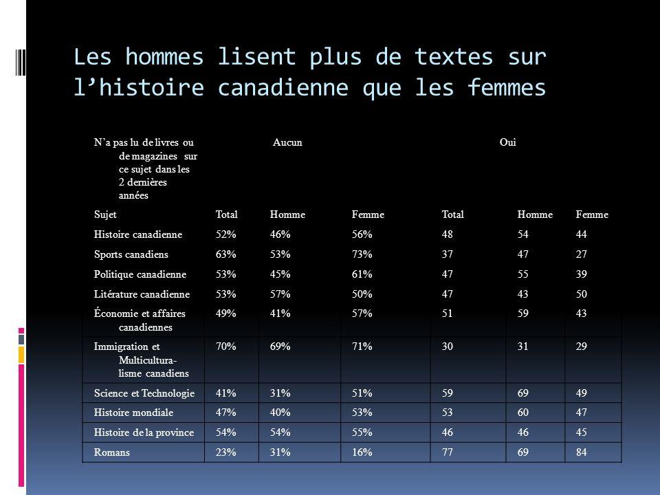 Na pas lu de livres ou de magazines sur ce sujet dans les 2 dernières années Aucun Oui SujetTotalHommeFemmeTotalHommeFemme Histoire canadienne52%46%56%485444 Sports canadiens63%53%73%374727 Politique canadienne53%45%61%475539 Litérature canadienne53%57%50%474350 Économie et affaires canadiennes 49%41%57%515943 Immigration et Multicultura- lisme canadiens 70%69%71%303129 Science et Technologie41%31%51%596949 Histoire mondiale47%40%53%536047 Histoire de la province54% 55%46 45 Romans23%31%16%776984 Les hommes lisent plus de textes sur lhistoire canadienne que les femmes