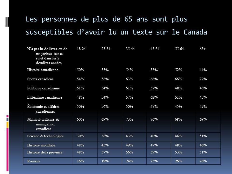 Les personnes de plus de 65 ans sont plus susceptibles davoir lu un texte sur le Canada Na pas lu de livres ou de magazines sur ce sujet dans les 2 dernières années 18-2425-3435-4445-5455-6465+ Histoire canadienne50%55%54%53%52%44% Sports canadiens54%56%63%66% 72% Politique canadienne51%54%61%57%48%46% Littérature canadienne48%54%57%62%51%45% Économie et affaires canadiennes 50%56%50%47%45%49% Multiculturalisme & immigration canadiens 60%69%73%76%68%69% Science & technologies30%36%43%40%44%51% Histoire mondiale48%45%49%47%48%46% Histoire de la province48%57%56%59%53%51% Romans16%19%24%25%26%