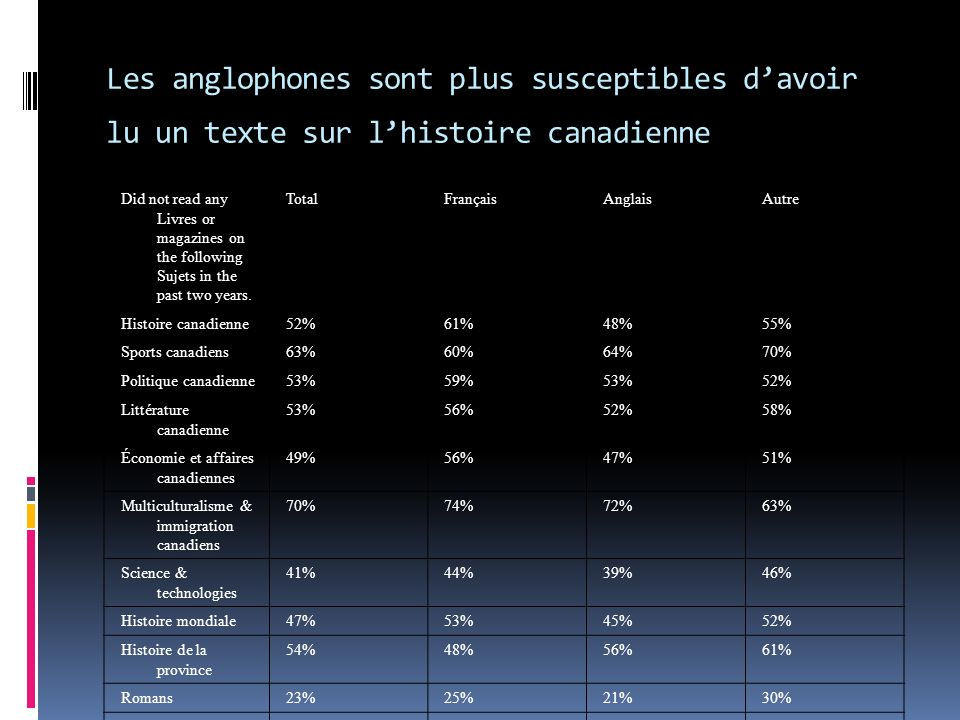Did not read any Livres or magazines on the following Sujets in the past two years. TotalFrançaisAnglaisAutre Histoire canadienne52%61%48%55% Sports c