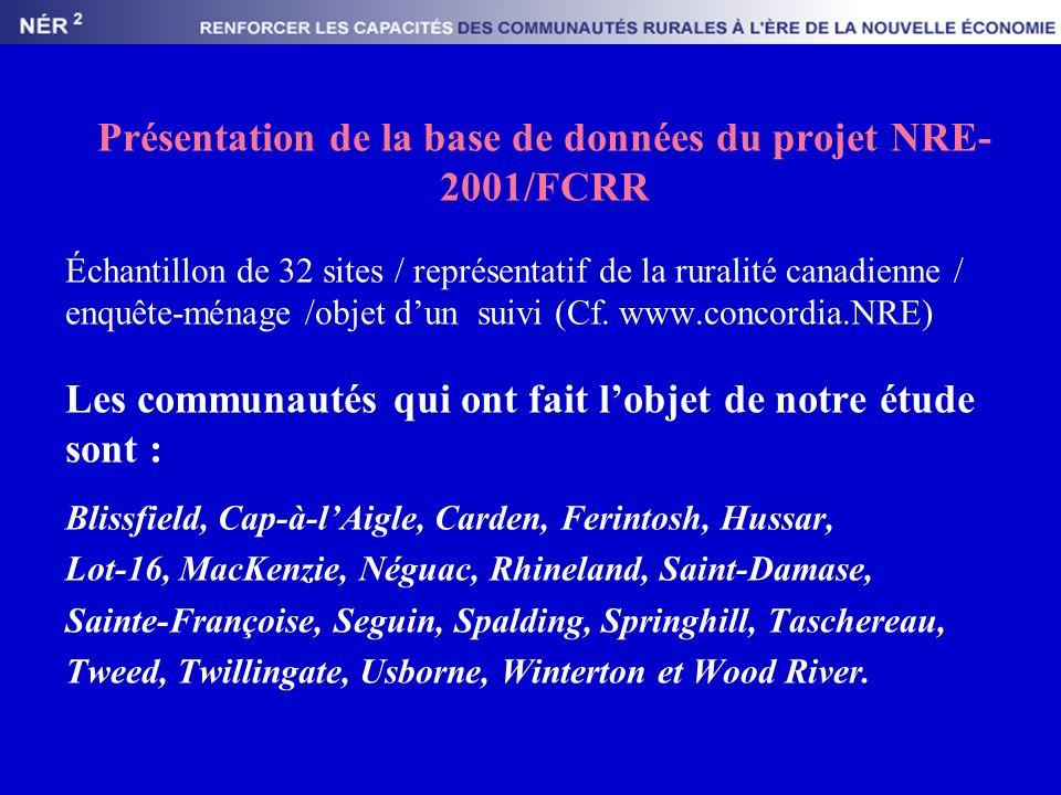 Présentation de la base de données du projet NRE- 2001/FCRR Échantillon de 32 sites / représentatif de la ruralité canadienne / enquête-ménage /objet dun suivi (Cf.
