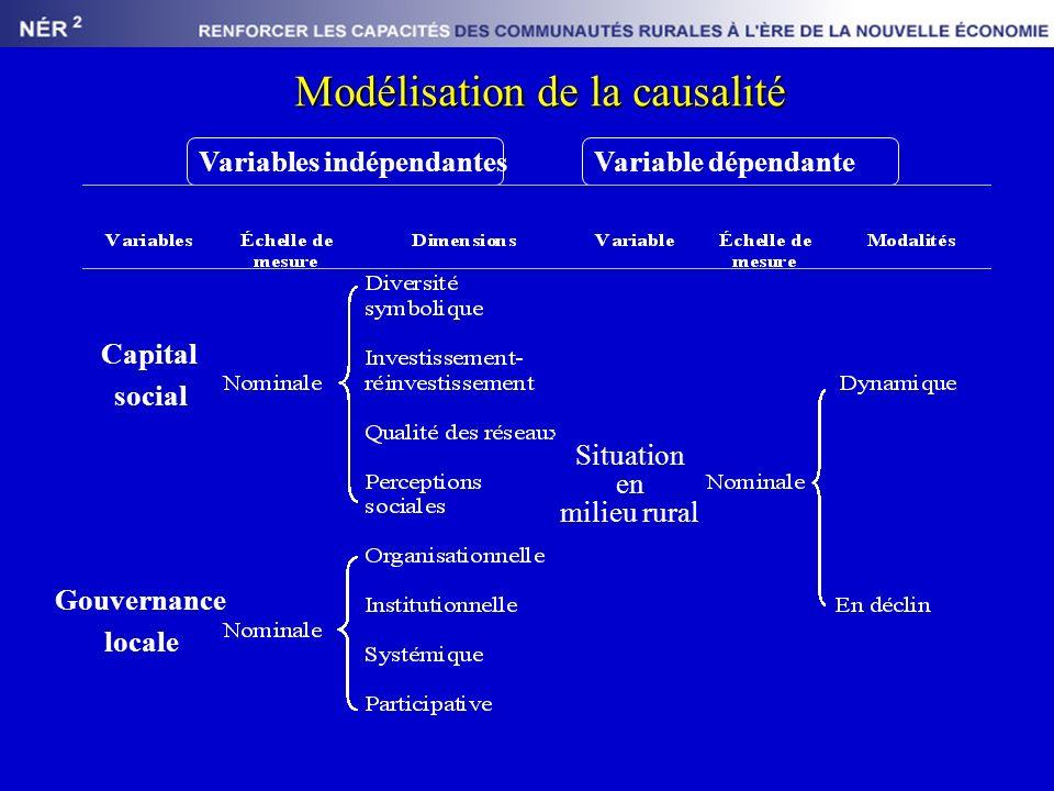Modélisation de la causalité Variable dépendanteVariables indépendantes Capital social Situation en milieu rural Gouvernance locale