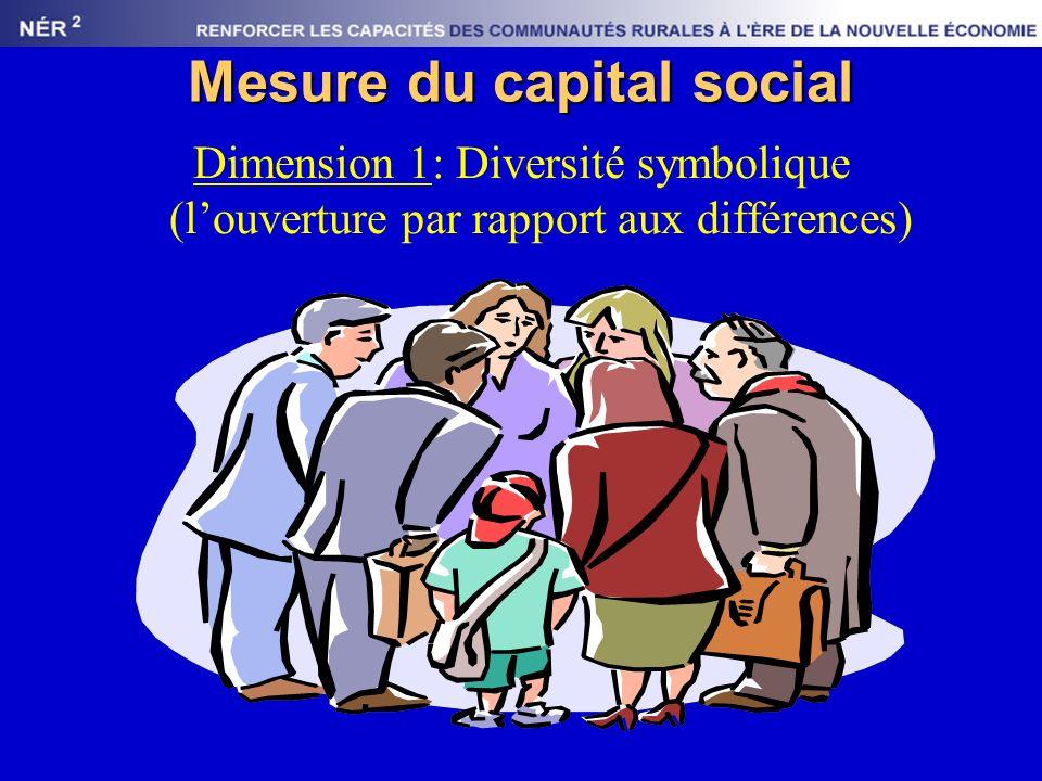 Mesure du capital social Dimension 1: Diversité symbolique (louverture par rapport aux différences)
