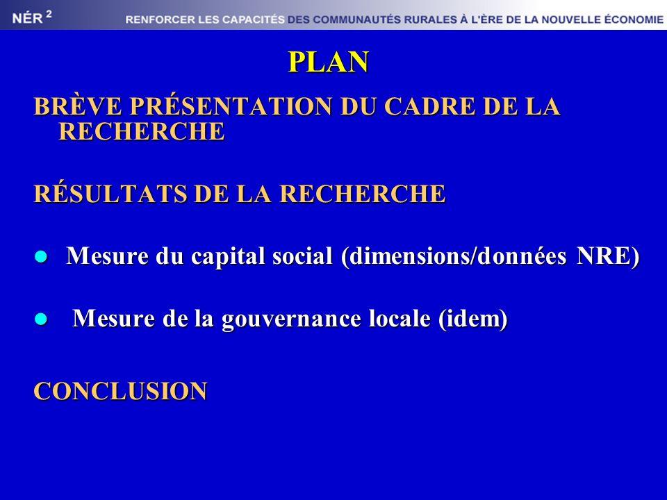 PLAN BRÈVE PRÉSENTATION DU CADRE DE LA RECHERCHE RÉSULTATS DE LA RECHERCHE Mesure du capital social (dimensions/données NRE) Mesure du capital social (dimensions/données NRE) Mesure de la gouvernance locale (idem) Mesure de la gouvernance locale (idem)CONCLUSION