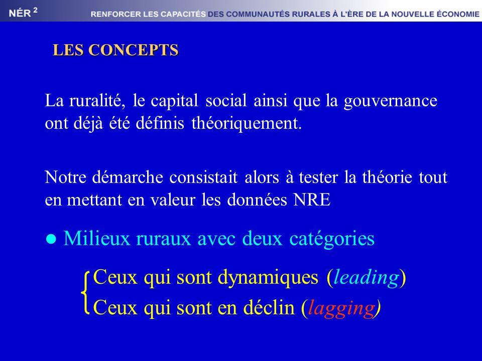 LES CONCEPTS La ruralité, le capital social ainsi que la gouvernance ont déjà été définis théoriquement.