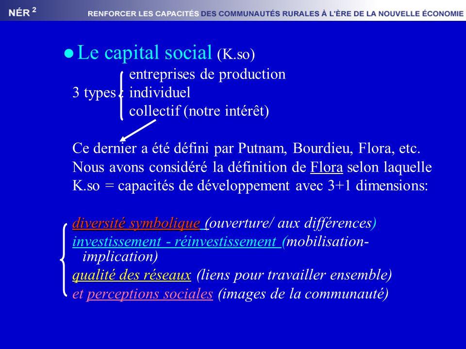 Le capital social (K.so) entreprises de production 3 types : individuel collectif (notre intérêt) Ce dernier a été défini par Putnam, Bourdieu, Flora, etc.