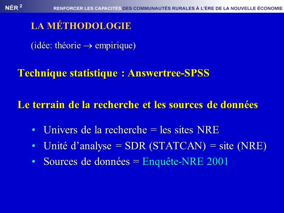 LA MÉTHODOLOGIE (idée: théorie empirique) Technique statistique : Answertree-SPSS Le terrain de la recherche et les sources de données Univers de la recherche = les sites NREUnivers de la recherche = les sites NRE Unité danalyse = SDR (STATCAN) = site (NRE)Unité danalyse = SDR (STATCAN) = site (NRE) Sources de données = Enquête-NRE 2001Sources de données = Enquête-NRE 2001