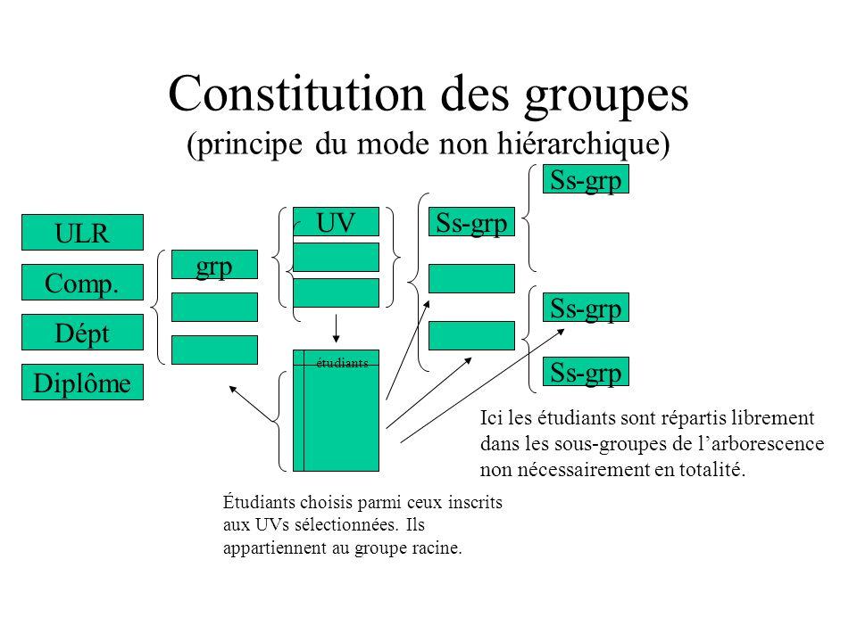 Constitution des groupes (principe du mode non hiérarchique) grp UVSs-grp étudiants Ss-grp Étudiants choisis parmi ceux inscrits aux UVs sélectionnées.