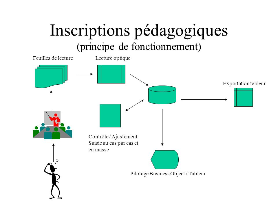 Inscriptions pédagogiques (principe de fonctionnement) Contrôle / Ajustement Saisie au cas par cas et en masse Lecture optiqueFeuilles de lecture Exportation tableur Pilotage Business Object / Tableur