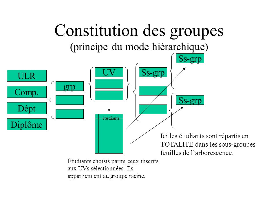 Constitution des groupes (principe du mode hiérarchique) ULR grp UVSs-grp étudiants Ss-grp Étudiants choisis parmi ceux inscrits aux UVs sélectionnées.
