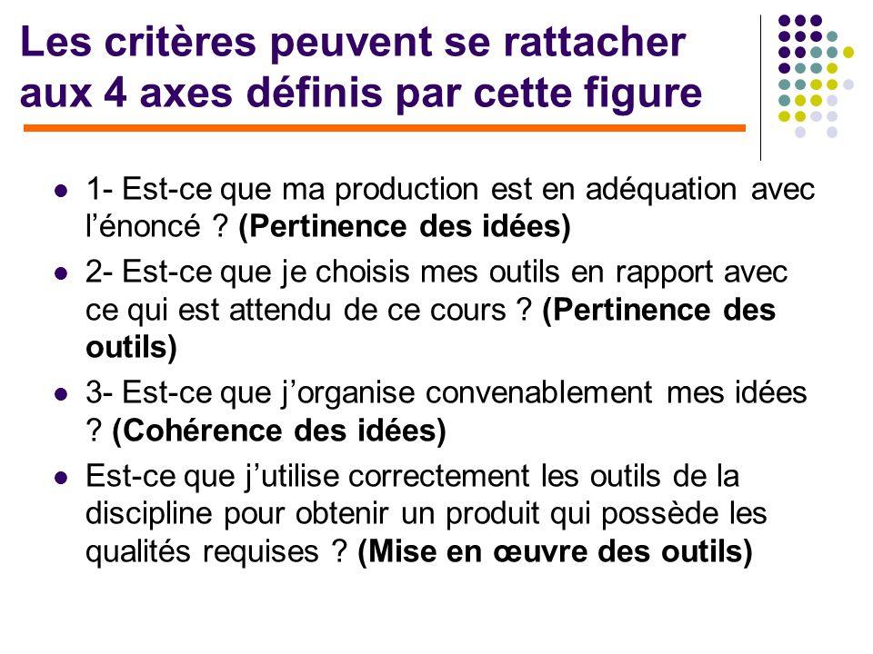 Les critères peuvent se rattacher aux 4 axes définis par cette figure 1- Est-ce que ma production est en adéquation avec lénoncé ? (Pertinence des idé