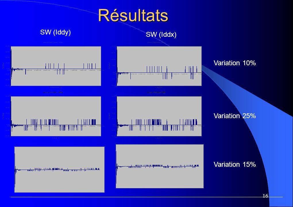 16 Résultats Variation 10% Variation 25% Variation 15% SW (Iddy) SW (Iddx)