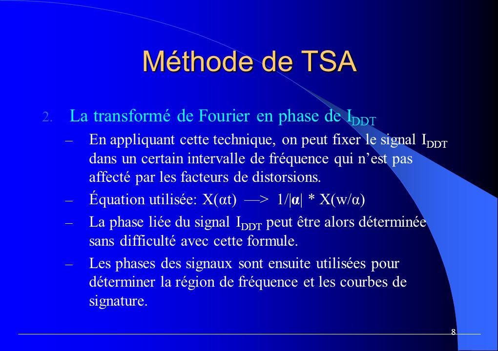 9 Méthode de TSA La région de fréquence liée au délai – Selon le travail de Jim Plusquellic, la région quasi-linéaire est située entre 300MHz et 900MHz comme montr é dans la figure 3.