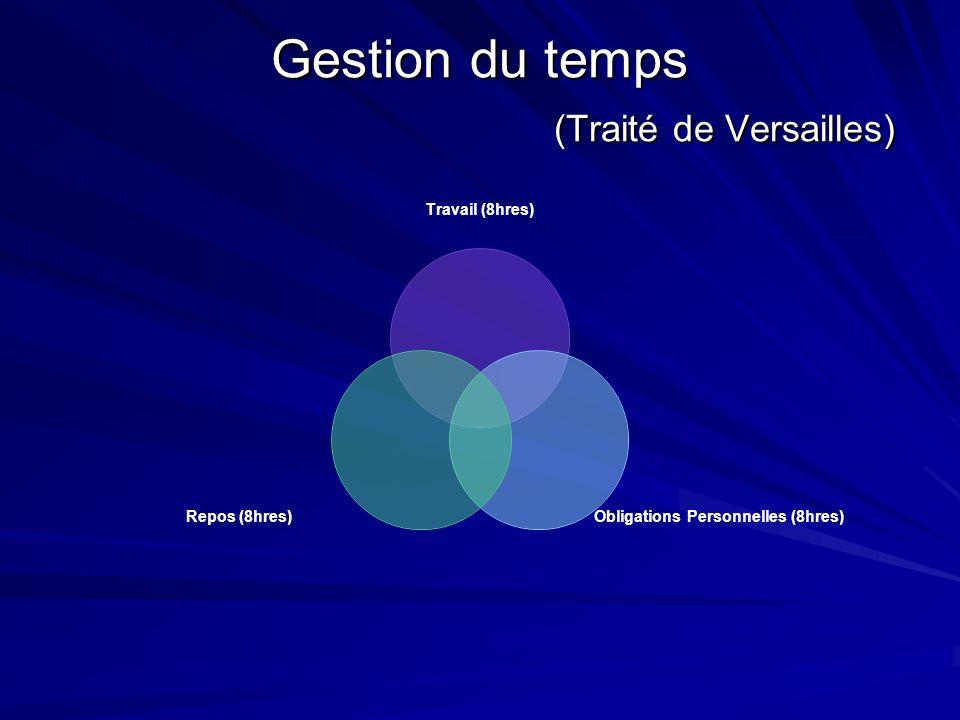 Gestion du temps (Traité de Versailles) Travail (8hres) Obligations Personnelles (8hres) Repos (8hres)
