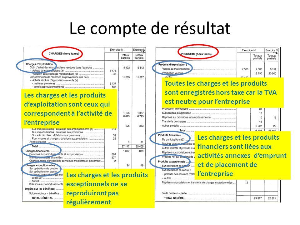 Le compte de résultat Toutes les charges et les produits sont enregistrés hors taxe car la TVA est neutre pour lentreprise Les charges et les produits