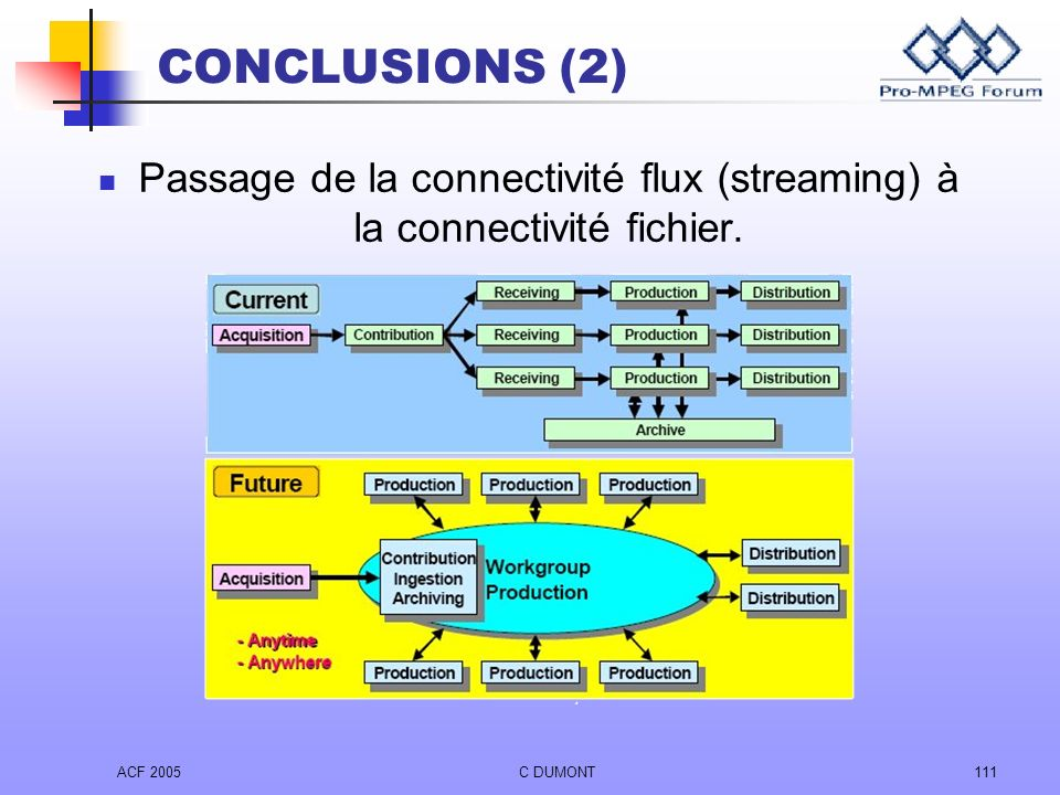 ACF 2005C DUMONT111 Passage de la connectivité flux (streaming) à la connectivité fichier. CONCLUSIONS (2)