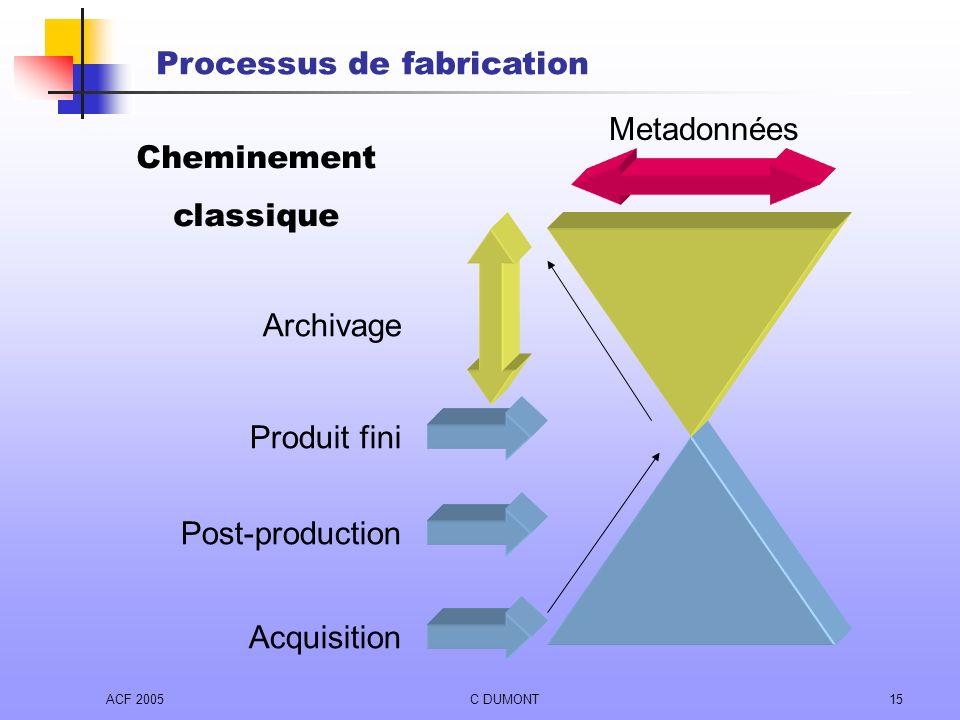 ACF 2005C DUMONT15 Produit fini Post-production Acquisition Archivage Metadonnées Cheminement classique Processus de fabrication