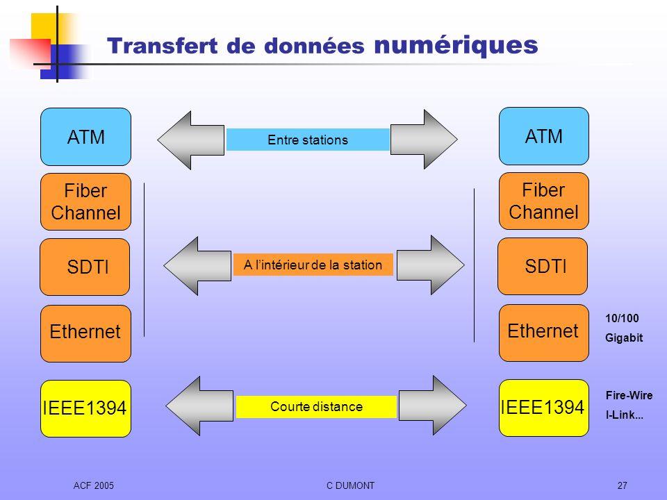 ACF 2005C DUMONT27 Transfert de données numériques ATM SDTI Entre stations Dans les stations Courte distance Fiber Channel IEEE1394 Entre stations A l