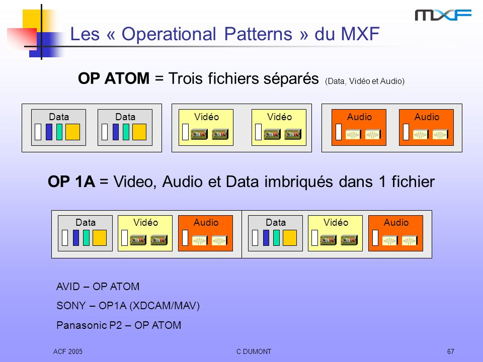ACF 2005C DUMONT67 Les « Operational Patterns » du MXF OP 1A = Video, Audio et Data imbriqués dans 1 fichier AVID – OP ATOM SONY – OP1A (XDCAM/MAV) Pa
