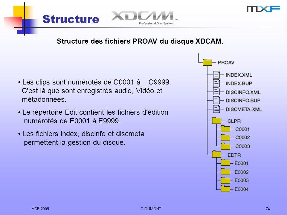 ACF 2005C DUMONT74 Structure Les clips sont numérotés de C0001 à C9999. C'est là que sont enregistrés audio, Vidéo et métadonnées. Le répertoire Edit