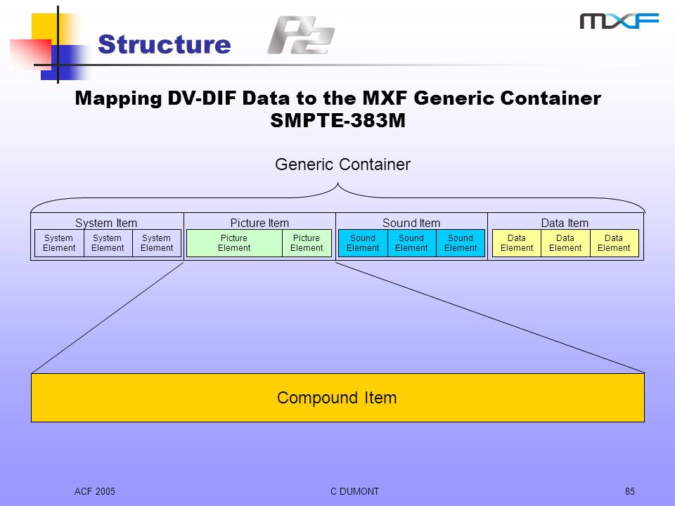 ACF 2005C DUMONT85 Structure Mapping DV-DIF Data to the MXF Generic Container SMPTE-383M Data Item Data Element Sound Item Sound Element Picture Item