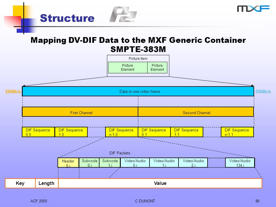 ACF 2005C DUMONT86 Structure Mapping DV-DIF Data to the MXF Generic Container SMPTE-383M 25Mb/s Data in one video frame 50Mb/s First ChannelSecond Cha