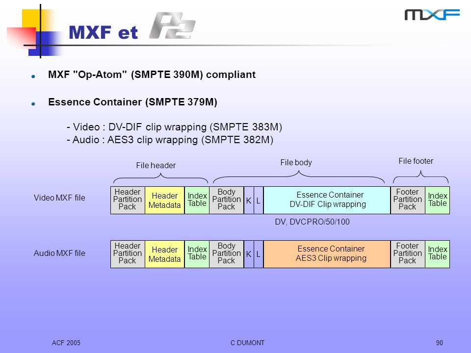 ACF 2005C DUMONT90 Video MXF file Audio MXF file Essence Container AES3 Clip wrapping Header Metadata Header Partition Pack K Footer Partition Pack L