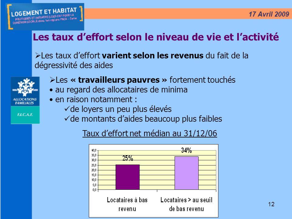 12 Les taux deffort selon le niveau de vie et lactivité Taux deffort net médian au 31/12/06 Les taux deffort varient selon les revenus du fait de la d