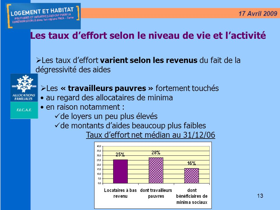 13 Les taux deffort selon le niveau de vie et lactivité Taux deffort net médian au 31/12/06 Les taux deffort varient selon les revenus du fait de la d