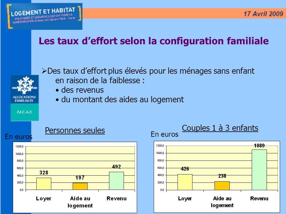 15 Les taux deffort selon la configuration familiale Des taux deffort plus élevés pour les ménages sans enfant en raison de la faiblesse : des revenus du montant des aides au logement Personnes seules Couples 1 à 3 enfants En euros