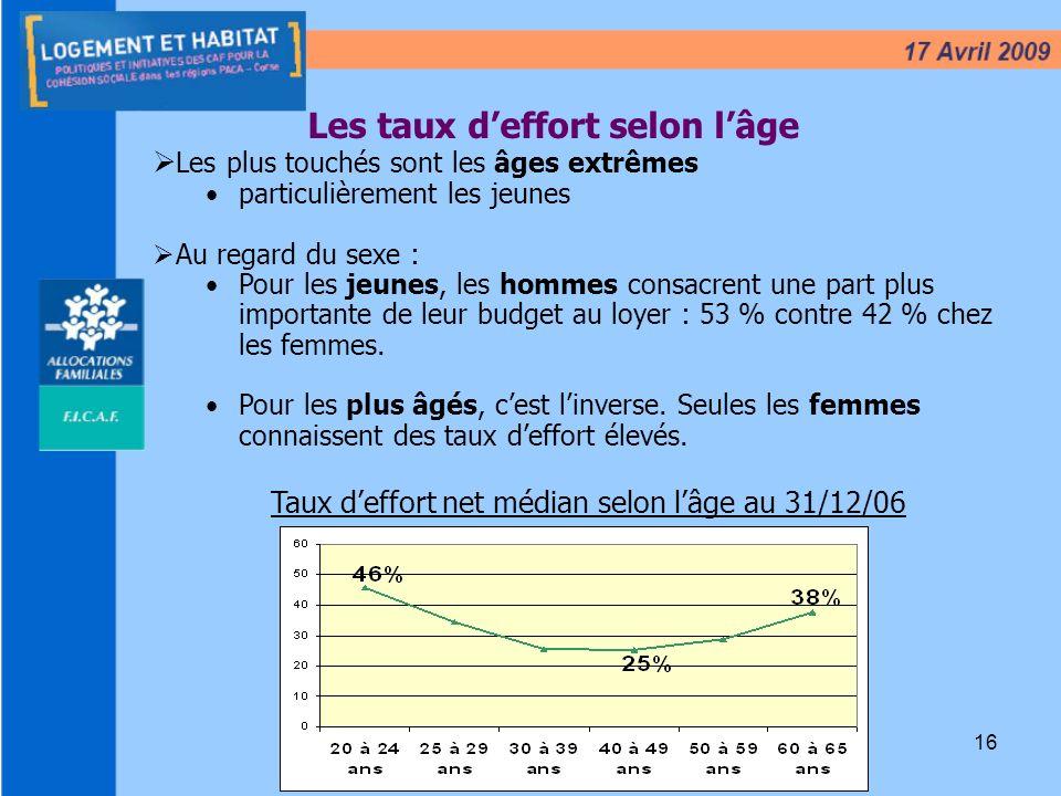 16 Les taux deffort selon lâge Taux deffort net médian selon lâge au 31/12/06 Les plus touchés sont les âges extrêmes particulièrement les jeunes Au r