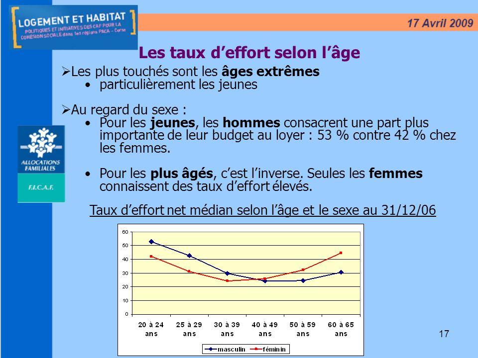 17 Les taux deffort selon lâge Taux deffort net médian selon lâge et le sexe au 31/12/06 Les plus touchés sont les âges extrêmes particulièrement les