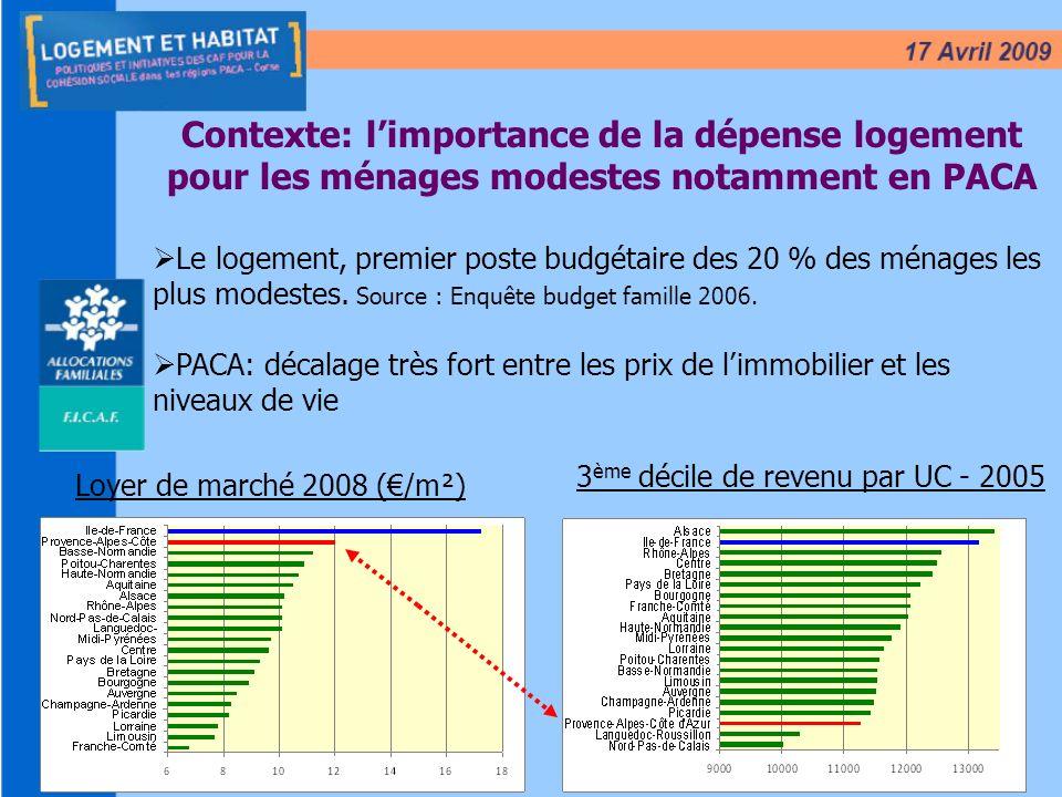 3 Contexte: limportance de la dépense logement pour les ménages modestes notamment en PACA Le logement, premier poste budgétaire des 20 % des ménages