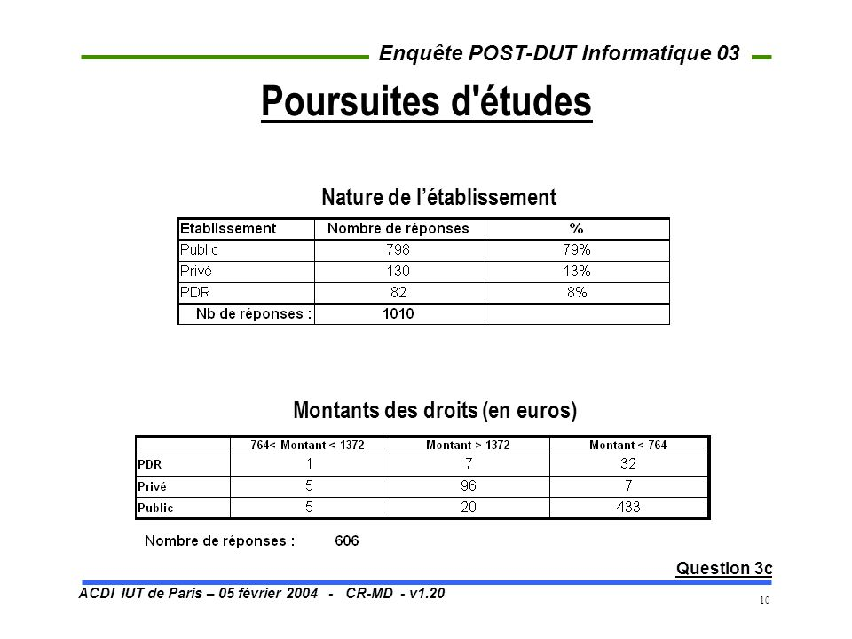 ACDI IUT de Paris – 05 février 2004 - CR-MD - v1.20 Enquête POST-DUT Informatique 03 10 Poursuites d études Question 3c Montants des droits (en euros) Nature de létablissement