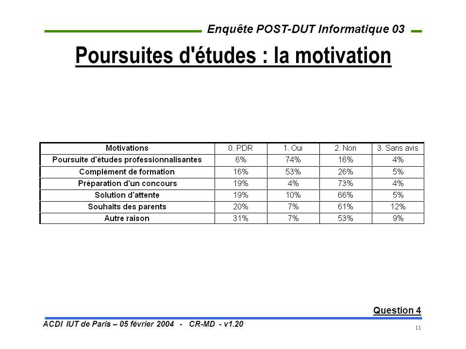 ACDI IUT de Paris – 05 février 2004 - CR-MD - v1.20 Enquête POST-DUT Informatique 03 11 Poursuites d'études : la motivation Question 4