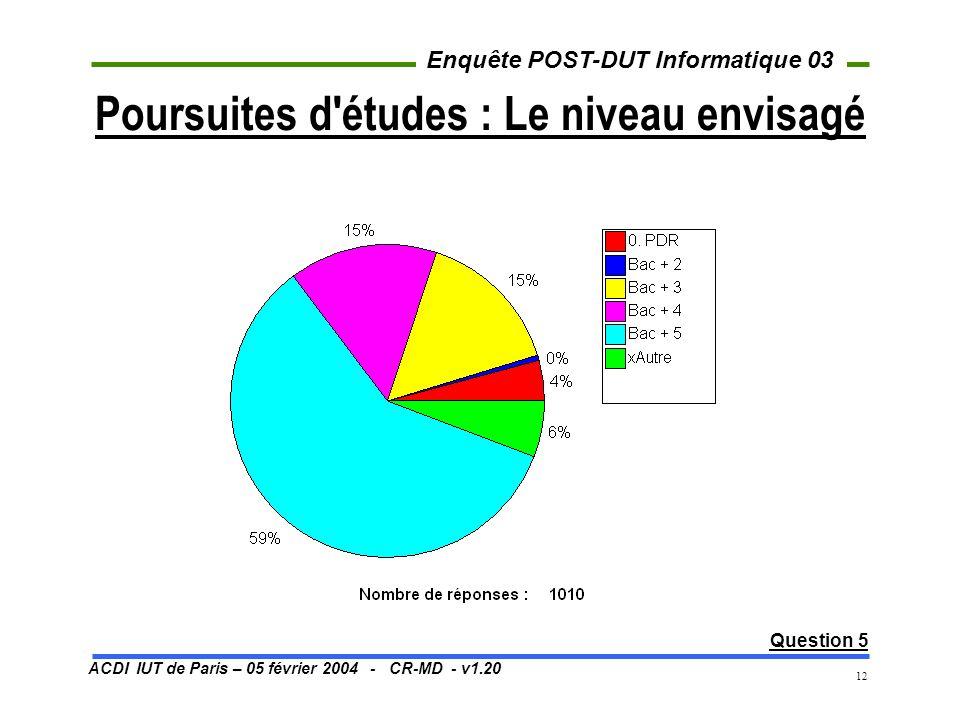 ACDI IUT de Paris – 05 février 2004 - CR-MD - v1.20 Enquête POST-DUT Informatique 03 12 Poursuites d'études : Le niveau envisagé Question 5