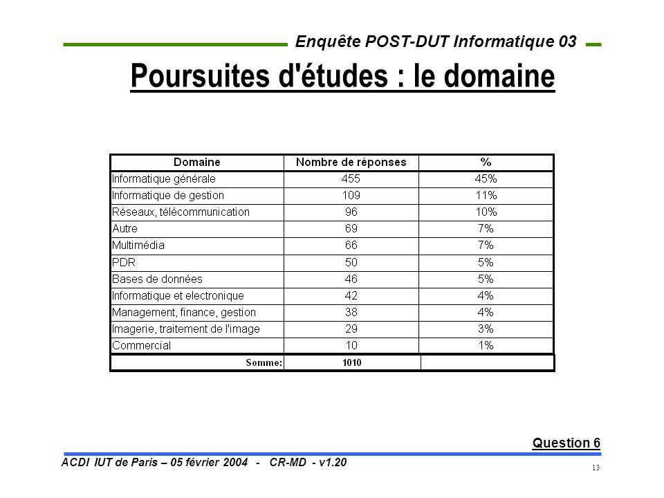 ACDI IUT de Paris – 05 février 2004 - CR-MD - v1.20 Enquête POST-DUT Informatique 03 13 Poursuites d études : le domaine Question 6