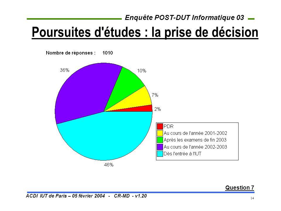 ACDI IUT de Paris – 05 février 2004 - CR-MD - v1.20 Enquête POST-DUT Informatique 03 14 Poursuites d'études : la prise de décision Question 7