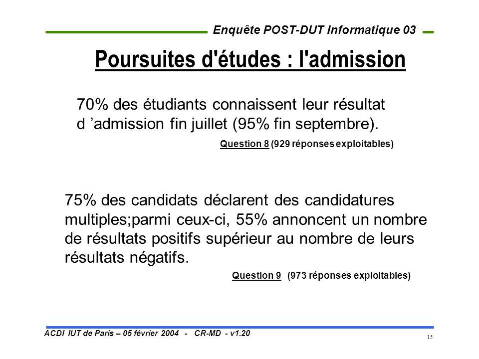 ACDI IUT de Paris – 05 février 2004 - CR-MD - v1.20 Enquête POST-DUT Informatique 03 15 Poursuites d études : l admission Question 9 (973 réponses exploitables) 70% des étudiants connaissent leur résultat d admission fin juillet (95% fin septembre).